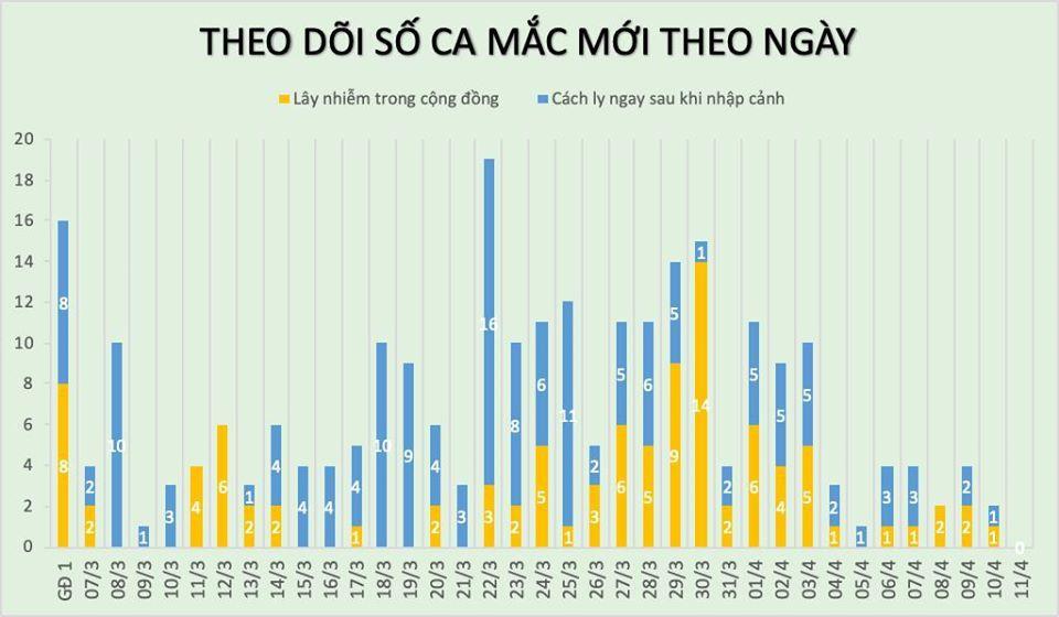 Việt Nam chưa có thêm ca Covid-19, 144 người khỏi bệnh