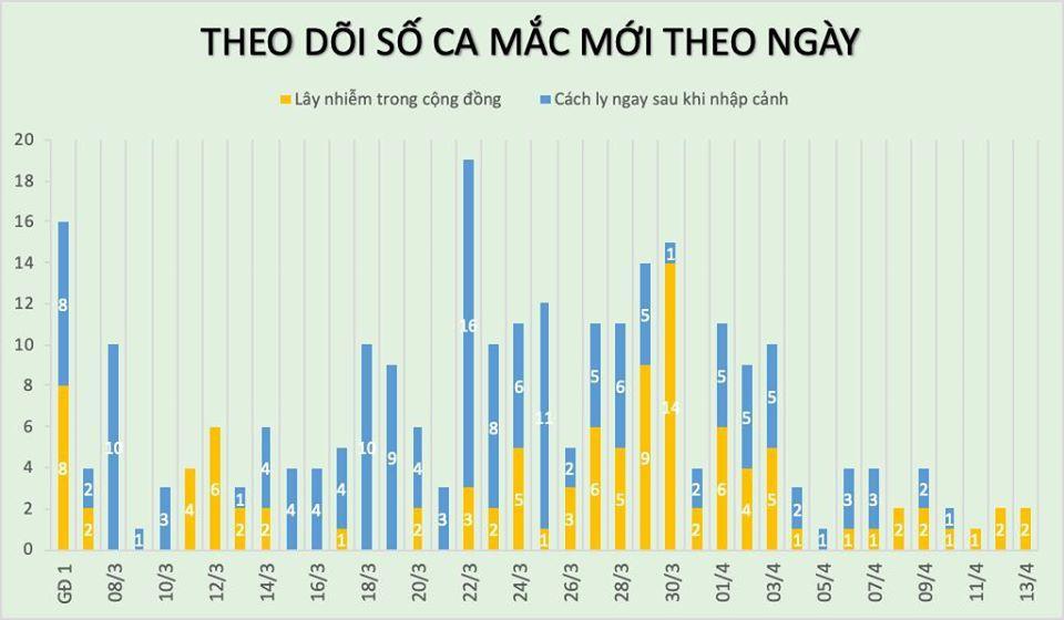 Thêm 2 ca Covid-19 mới, có công nhân ở Bắc Ninh, 144 người khỏi bệnh