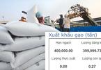Hạn ngạch xuất khẩu gạo: Hải quan cam kết không có sự can thiệp