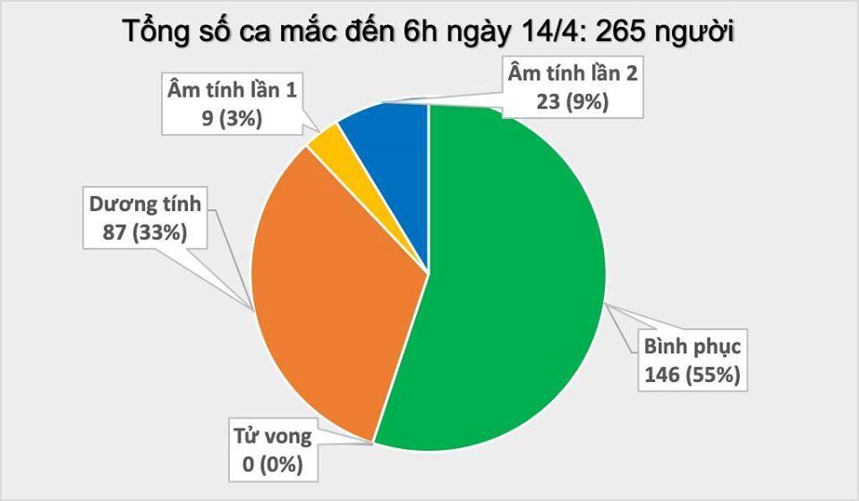 Sáng 14/4 không có ca Covid-19 mới, 146 người khỏi bệnh