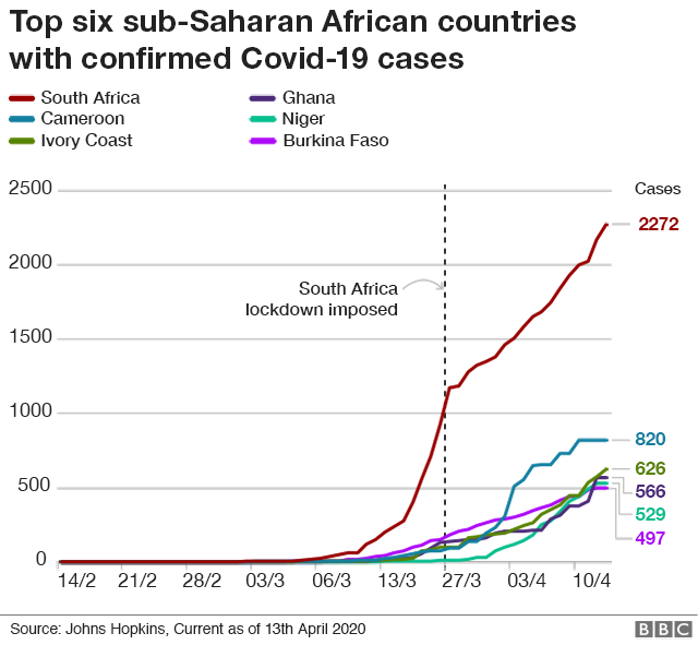 Coronavirus in Africa,world  bank,IMF,africa,african economies,biz news,world news