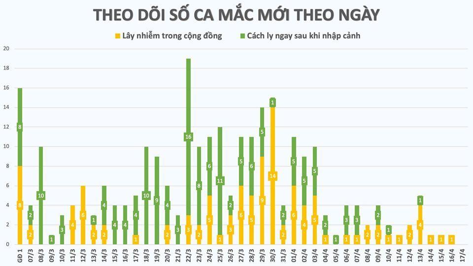 Sáng nay Việt Nam không có ca mắc Covid-19 mới, 177 người được chữa khỏi