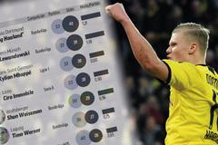 Erling Haaland: Sát thủ số 1 thế giới và kỷ lục chưa từng có