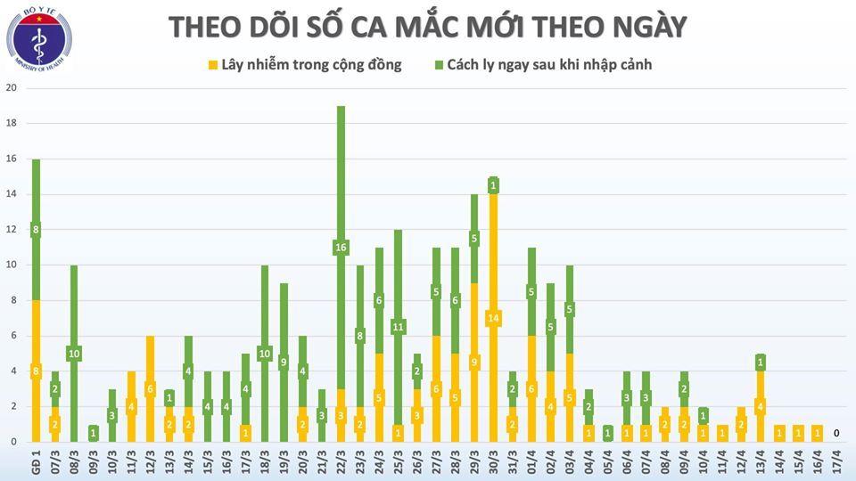 Ngày đầu tiên Việt Nam không có ca mới Covid-19 sau hơn 1 tháng