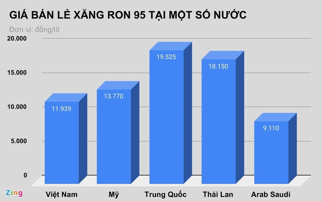 Giá xăng tại Việt Nam đứng ở đâu so với thế giới?