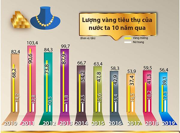 Năm 2019, người Việt mua 56 tấn vàng