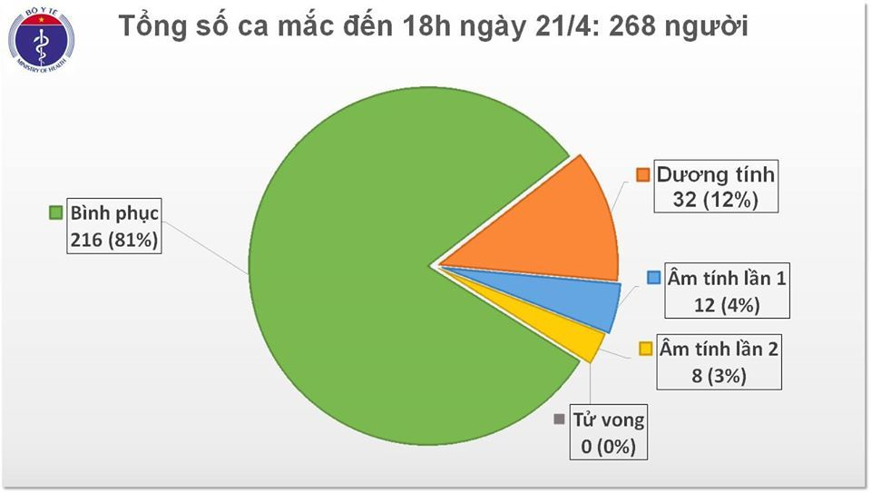 132 giờ không có thêm ca nhiễm nCoV, 216 bệnh nhân khỏi bệnh