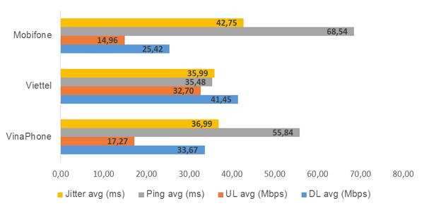 Mạng Internet di động Viettel có tốc độ nhanh nhất