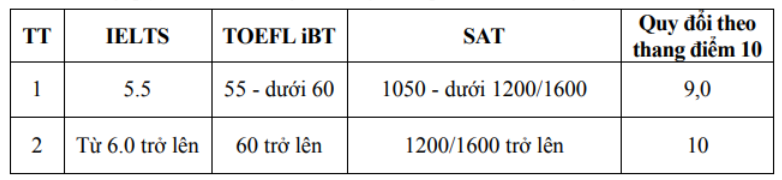 Học viện Tài chính xét tuyển gần 50% chỉ tiêu từ kết quả thi THPT năm 2020