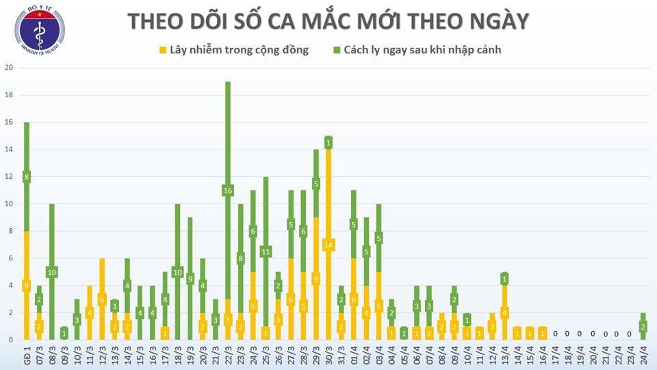 Việt Nam có thêm 2 ca mắc Covid-19 sau hơn 1 tuần không ghi nhận ca mới