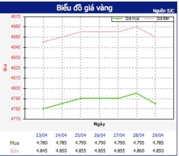 Giá vàng hôm nay 3/5: Giá đứng cao, giao dịch giảm