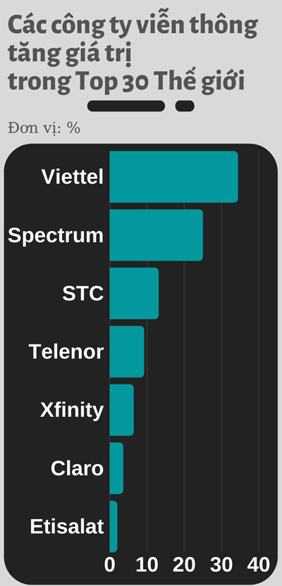 Đẩy mạnh chuyển đổi số, Viettel giữ ngôi số 1 Đông Nam Á