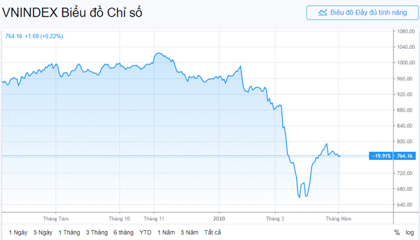 Bất động sản - kênh đầu tư nhiều hứa hẹn sau dịch Covid-19?