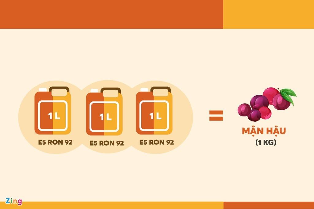 Giá 1 lít xăng không bằng 100 gram thịt lợn