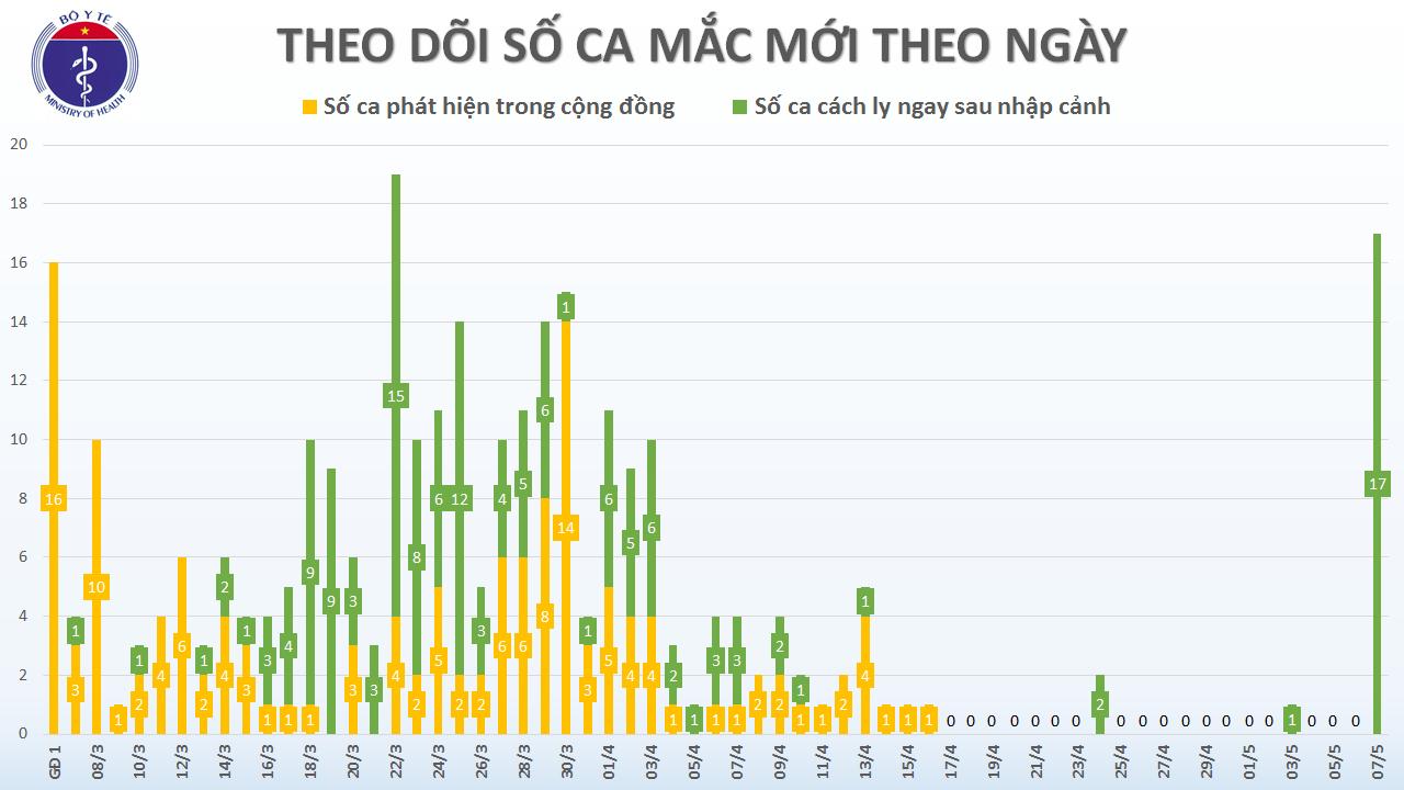 Việt Nam công bố 17 ca nhiễm Covid-19 mới