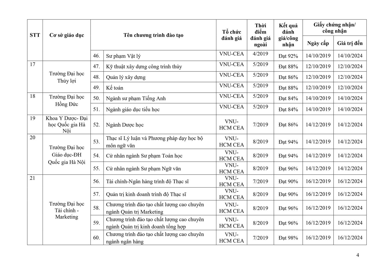 157 chương trình đào tạo ĐH được đánh giá theo chuẩn nước ngoài