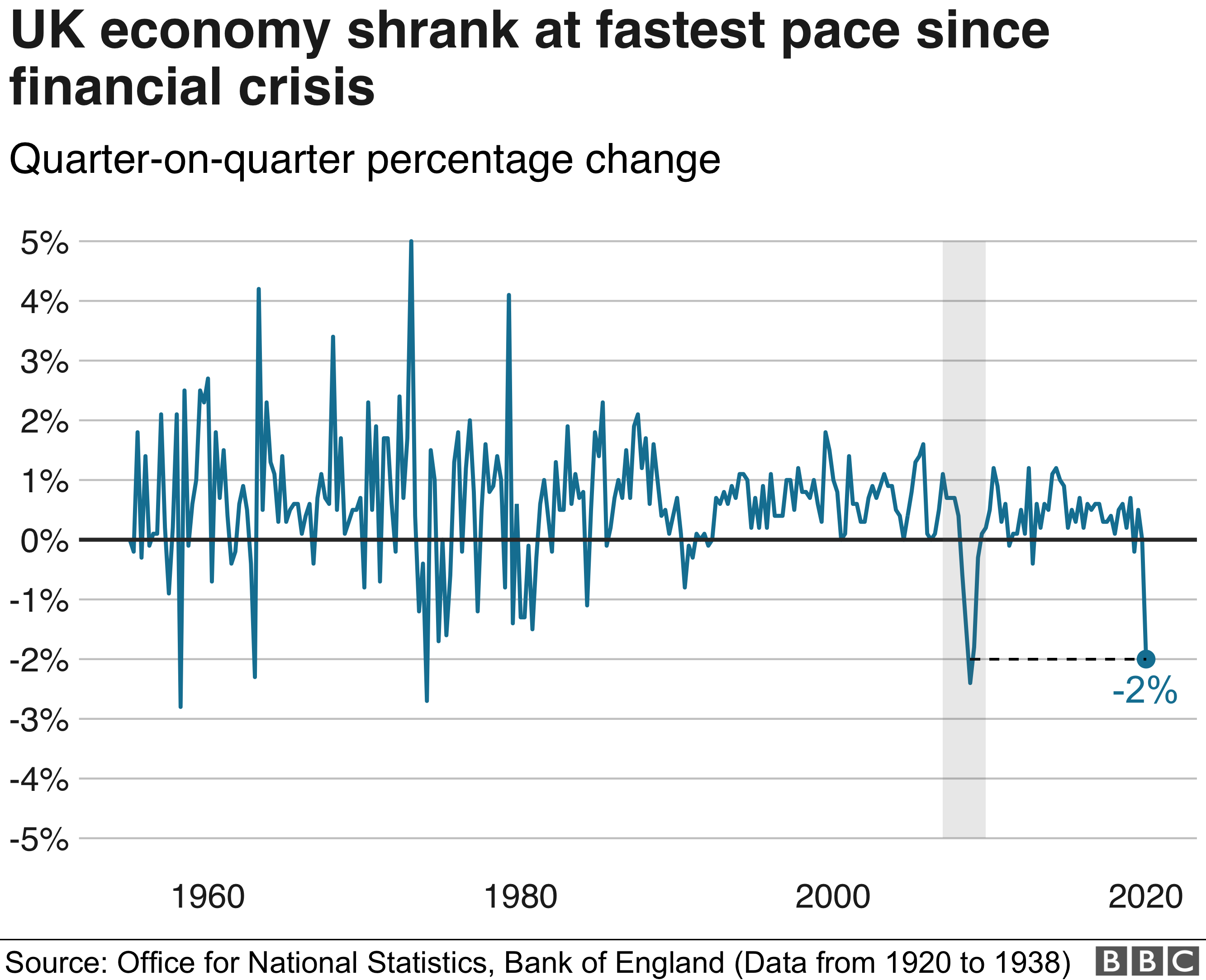 UK economy shrinks at fastest pace since financial crisis