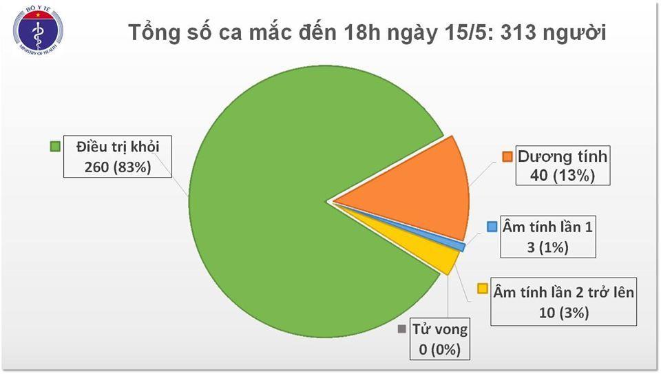 Thêm 1 ca Covid-19, Việt Nam có tổng 313 ca mắc