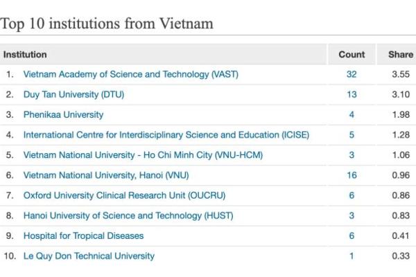 10 cơ sở có nhiều công bố quốc tế nhất nước về khoa học tự nhiên, sự sống và khoa học trái đất