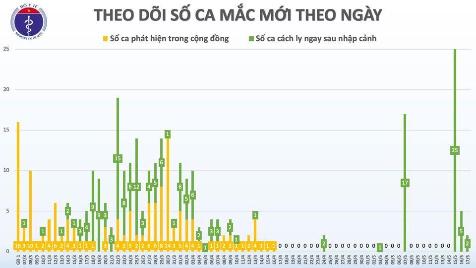 Việt Nam thêm 2 ca Covid-19, cả nước có 320 trường hợp mắc