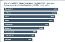 Vietnam ranks 2nd in top 10 fastest growing wealth markets