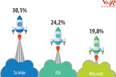FAST 500: Top 500 DN  tăng trưởng nhanh nhất Việt Nam 2020