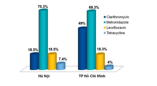 Đào thải HP - giải pháp mới cho người đau dạ dày