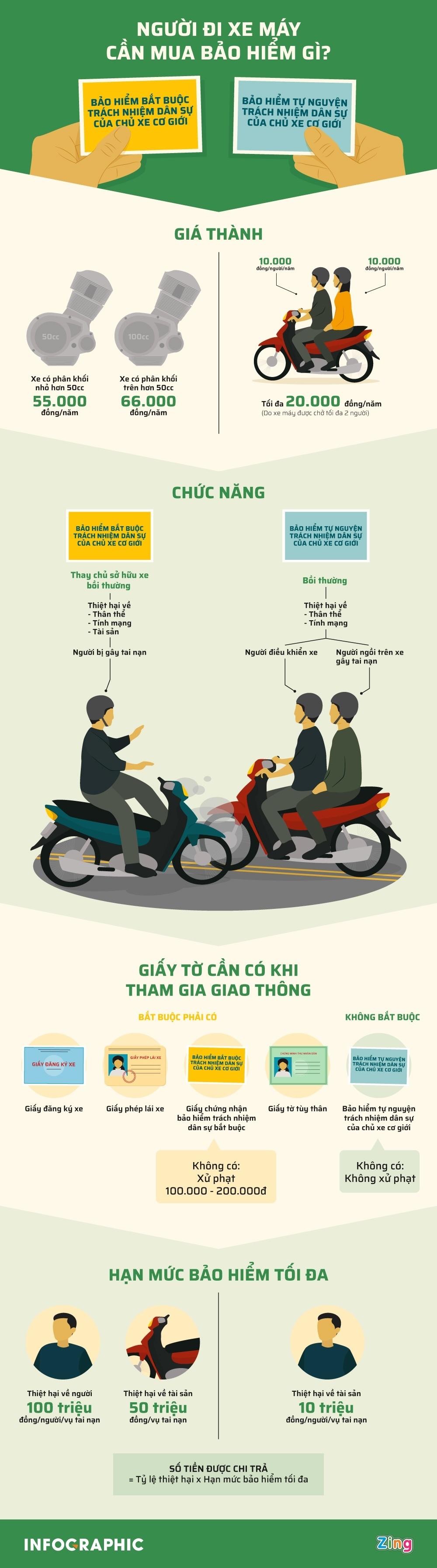 những điều cần biết về bảo hiểm xe máy