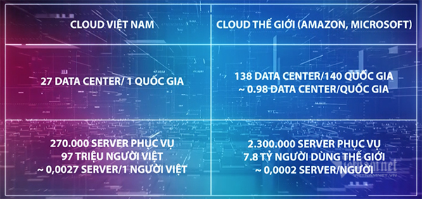 Kích cầu điện toán đám mây, làm chủ hạ tầng chuyển đổi số