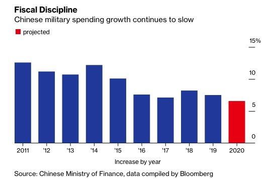 TQ tăng chi tiêu quốc phòng dè dặt hiếm thấy