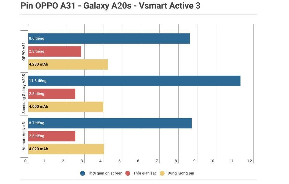 Vsmart Active 3 - sự cân bằng giữa hiệu năng và pin
