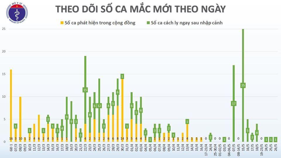 Việt Nam ghi nhận thêm 1 hành khách mắc Covid-19 trở về từ Nga