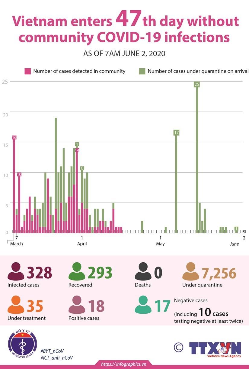 Latest Coronavirus News in Vietnam & Southeast Asia June 2
