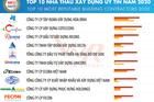 Top 10 Công ty uy tín ngành Xây dựng - Vật liệu xây dựng năm 2020