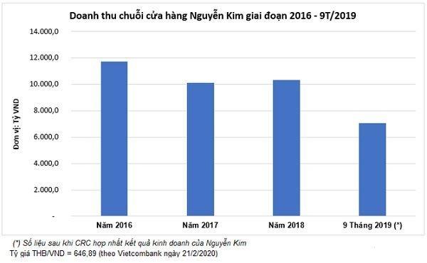 Các tỉ phú Thái Lan và những ngày 'trắc trở' trên thị trường Việt