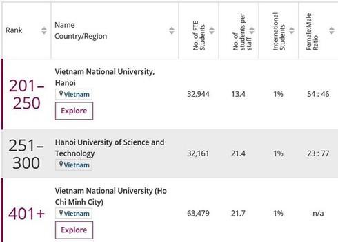 Vietnamese universities among Asia's top 500