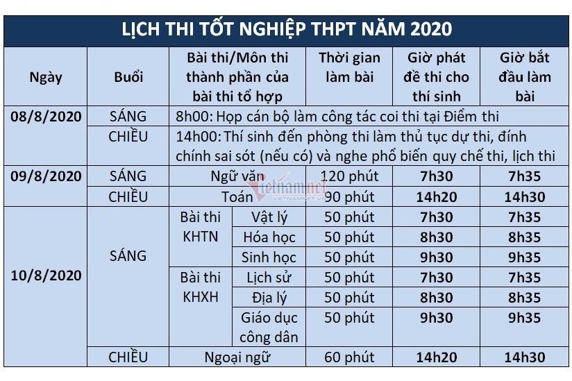 Bộ Giáo dục công bố lịch thi tốt nghiệp THPT năm 2020