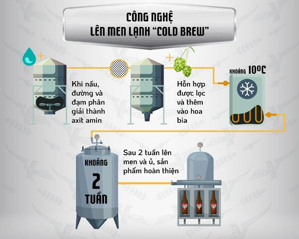 Hành trình tạo ra vị bia hợp vị 3 miền của chuyên gia Bia Việt