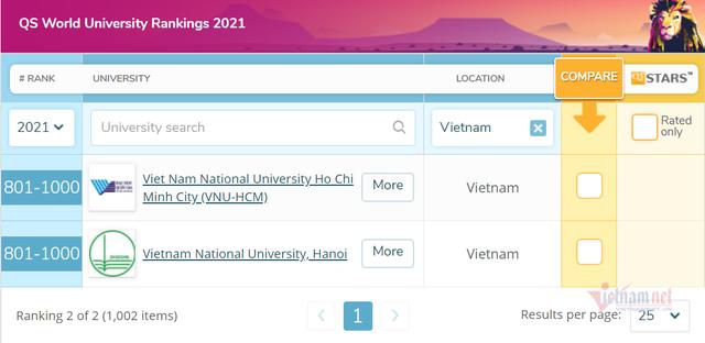 2 đại học Việt Nam tiếp tục lọt top 1.000 trường tốt nhất thế giới