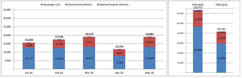 Thị trường ô tô Việt Nam đang hồi phục nhanh