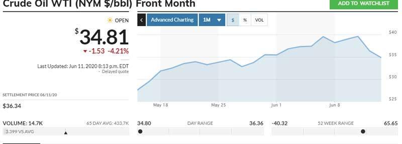 Giá dầu tụt giảm mạnh, Việt Nam quyết mức giá mới hôm nay