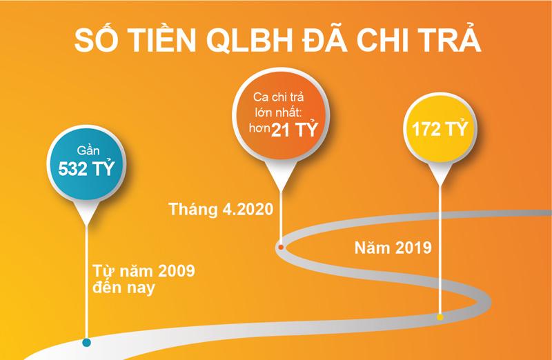 Hanwha Life Việt Nam chi trả gần 2,4 tỉ đồng cho một khách hàng