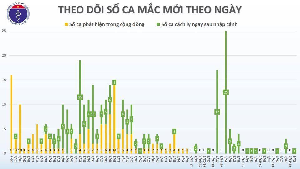 1 thuyền viên nhiễm Covid-19, Việt Nam có 333 ca