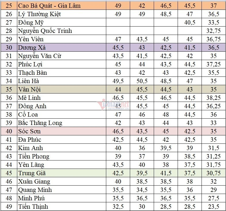 Điểm chuẩn vào lớp 10 công lập ở Hà Nội trong 5 năm qua
