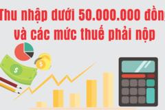 Thu nhập dưới 50 triệu đồng và các mức thuế phải nộp