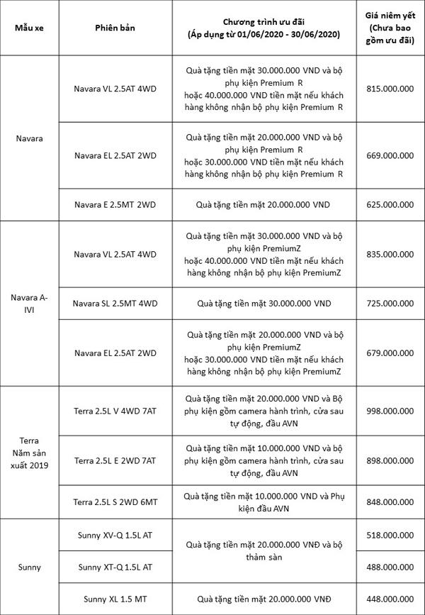 Nissan X-Trail giảm giá tới 30 triệu đồng