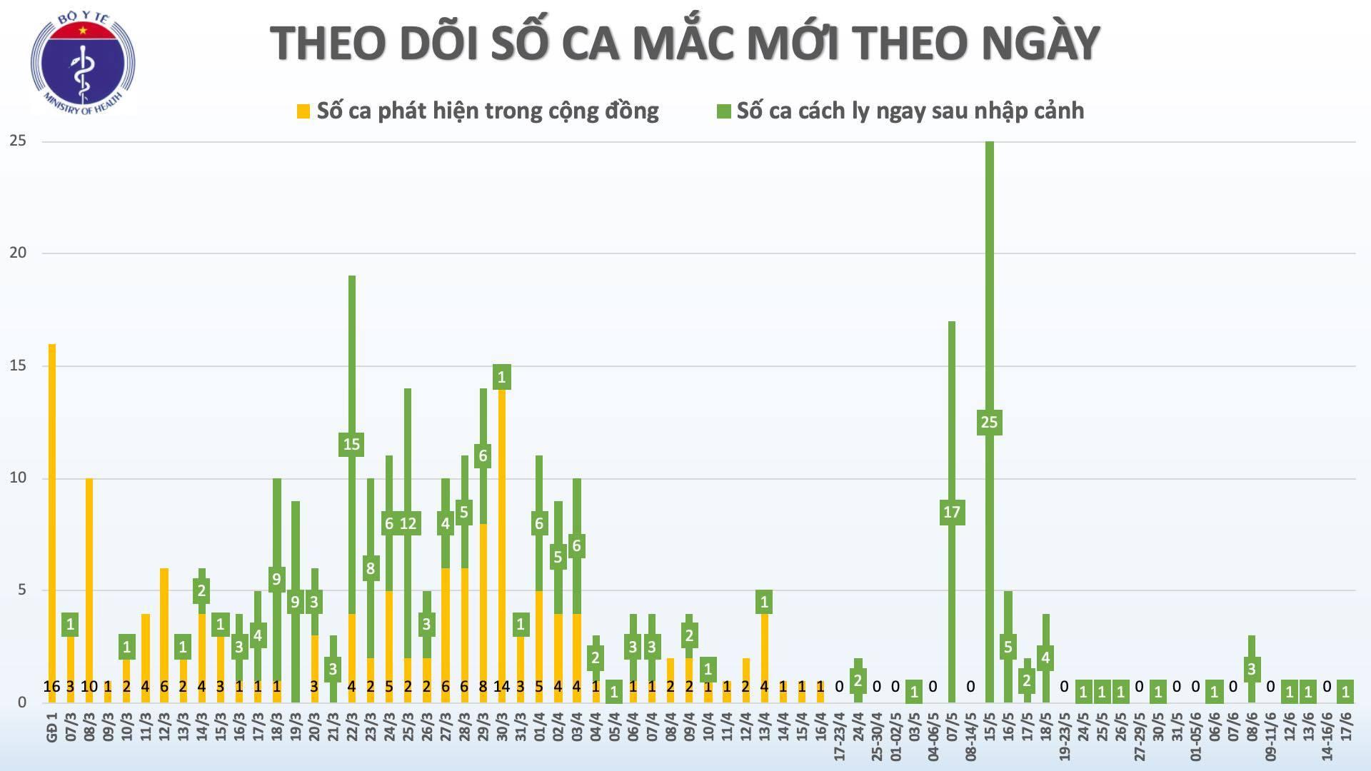 Việt Nam ghi nhận thêm 1 ca Covid-19 mới
