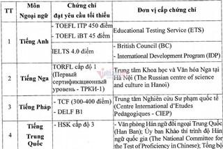 Những trường hợp được miễn thi Ngoại ngữ tốt nghiệp THPT 2020
