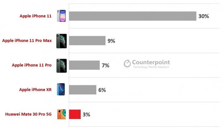Doanh số smartphone cao cấp giảm 13% trong Q1 năm nay