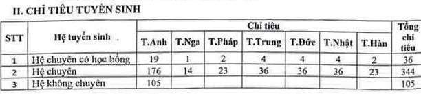 Tỷ lệ 'chọi' vào lớp 10 Chuyên Ngoại ngữ năm 2020